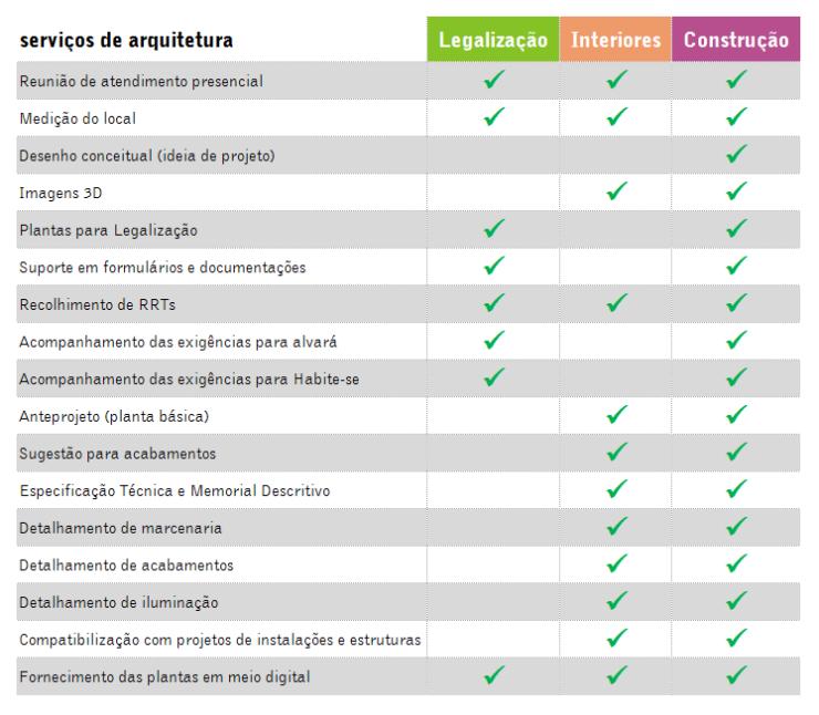 tabela comparativa dos serviços